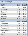 CUrrent Big XII Standings Football